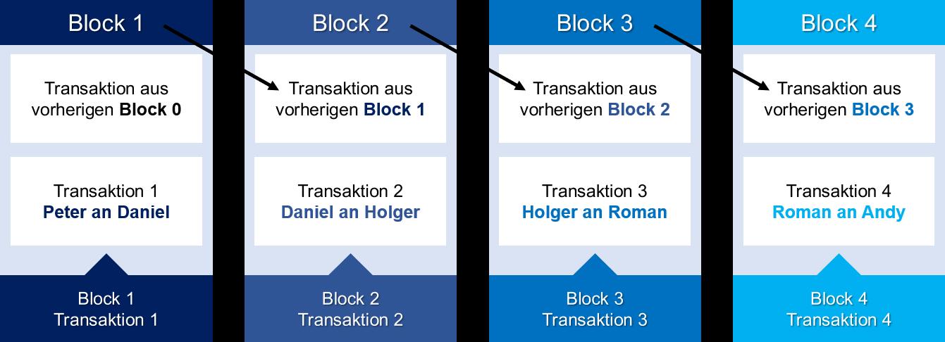 DIAG24 - Blockchain - Transaktionsbeispiel Blauer Verlauf